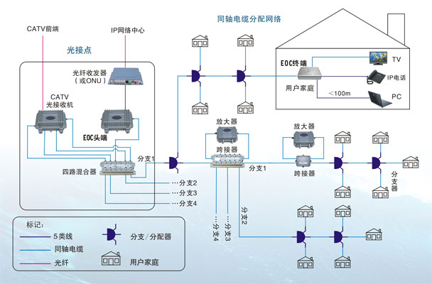 eoc宽带接入系统
